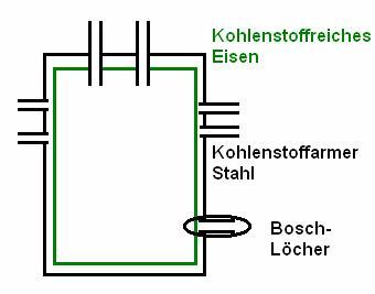 haber bosch reaktor - Massenwirkungsgesetz Beispiel