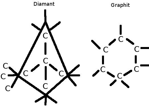 benenne den aufbau von atomen